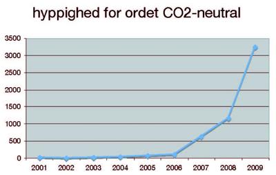 CO2-neutral graf