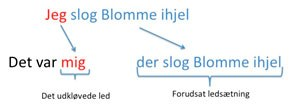 Månedens emne på dialekt.dk: sætningskløvning
