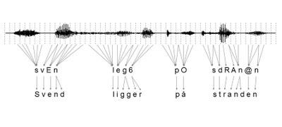 Figur som viser hvordan lydsignalet omsættes til foner og derfra til tekst.