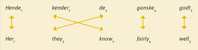 Regler for ordrækkefølge1